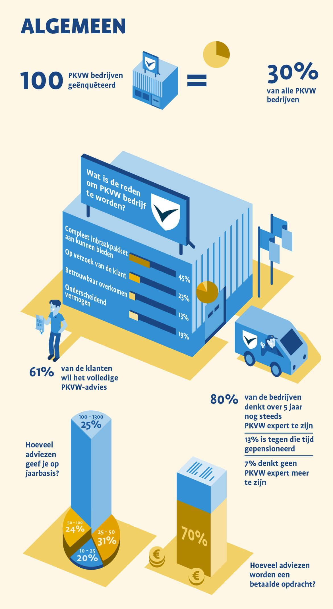 Infographic_CCV_Algemeen