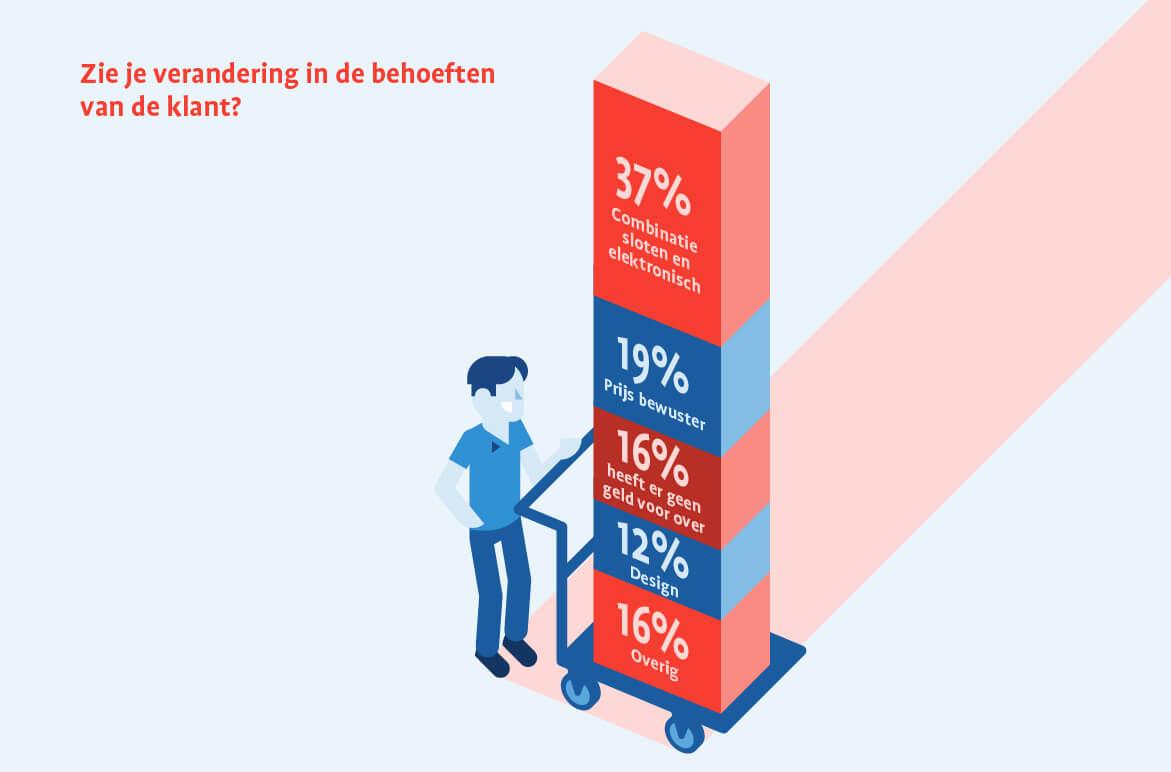 Infographic_CCV_Behoeften klant