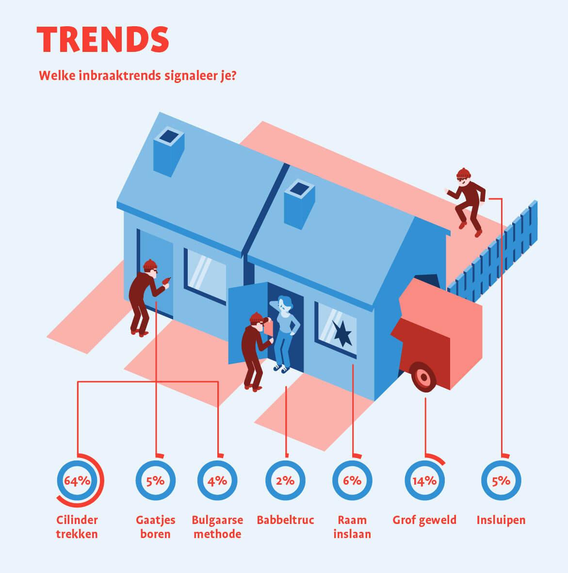 Infographic_CCV_Inbraaktrends