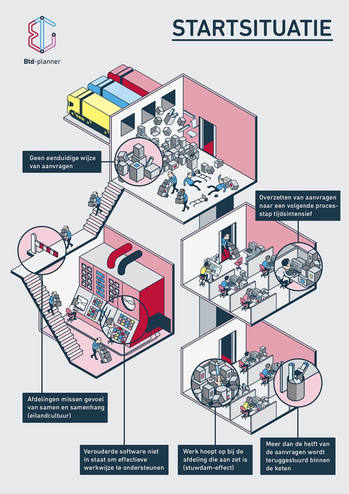 Infographic_BTDplanner_Startsituatie