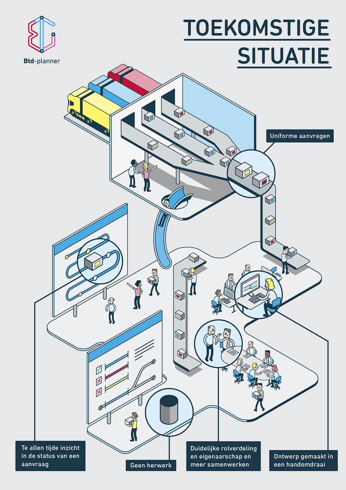 Infographic_BTDplanner_Toekomstige-situatie