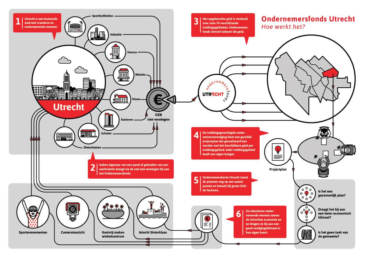 OndernemersfondsUtrecht_Infographic_Hoe-werkt-het