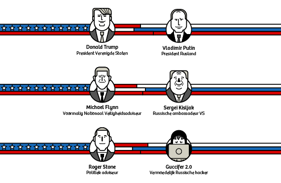 Iconen Trump & Putin De Correspondent