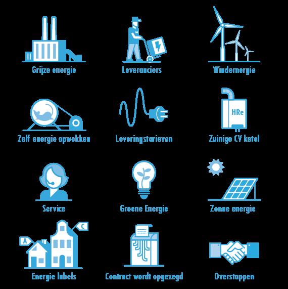 Iconen energie de prijsvergelijkers