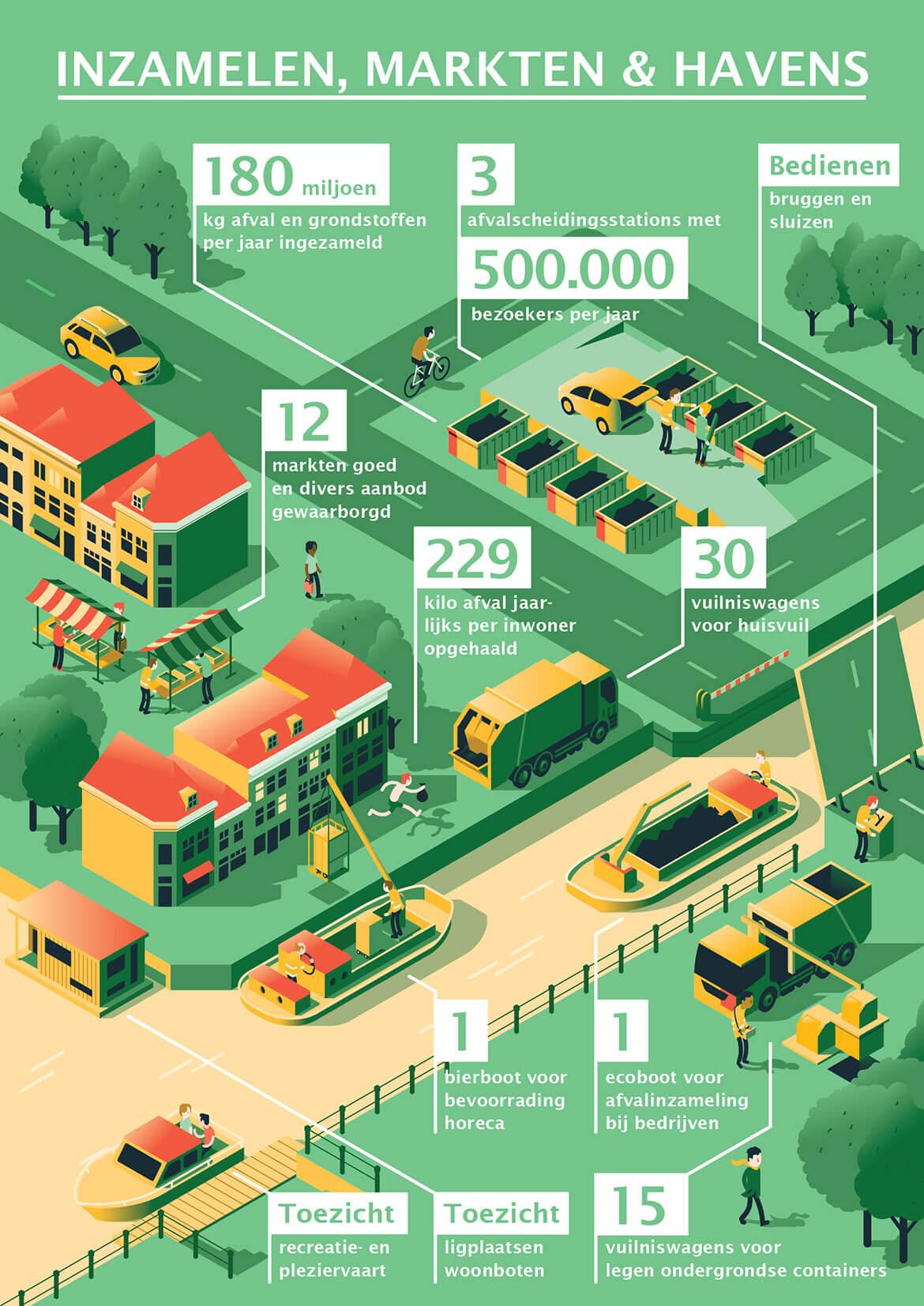 Infographic_Stadsbedrijven_IMH